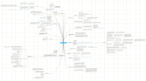 Mind Map: Foreign Policy: Topic Here
