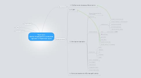 Mind Map: Твой путь Центр поддержки и развития туризма в Пермском крае