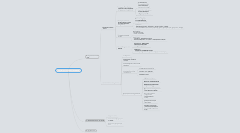 Mind Map: структура интернет-магазина
