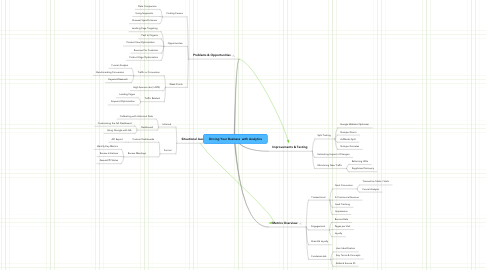 Mind Map: Driving Your Business  with Analytics