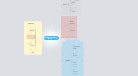"""Mind Map: Kelee Meditation """"Stillness of the mind"""""""