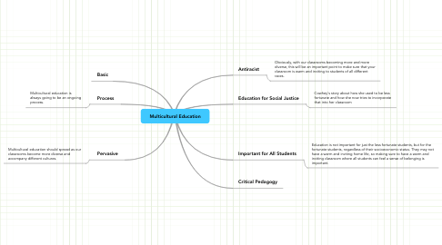 Mind Map: Multicultural Education