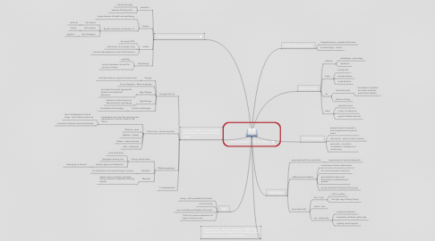 Mind Map: Core Domain 2 Te Ao Maori