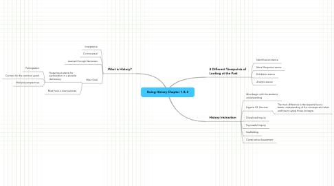 Mind Map: Doing History Chapter 1 & 2