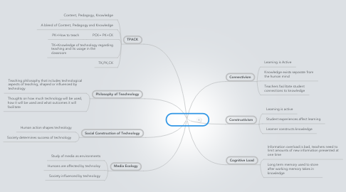Mind Map: 5 Theories