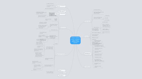 Mind Map: Запуск проекта  (лонч) - основная  цель, какого  результа нужно  достичь