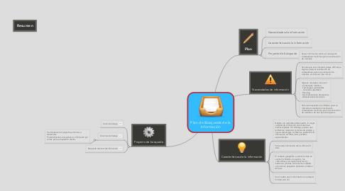 Mind Map: Plan de Búsqueda de la Información