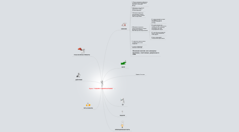 """Mind Map: Проект """"ХУДЕЕМ С УДОВОЛЬСТВИЕМ"""""""