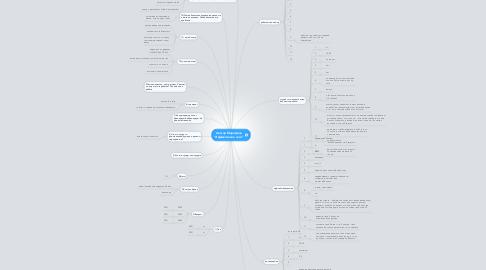 "Mind Map: Аватар Марафона ""Эффективное лето"""