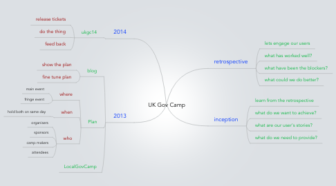 Mind Map: UK Gov Camp