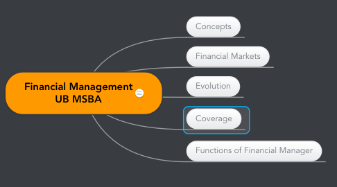 Mind Map: BA205 Financial Management