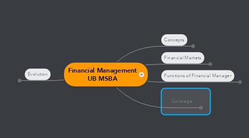 Mind Map: Financial Management UB MSBA
