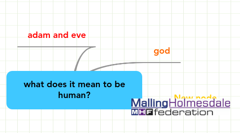 Mind Map: what does it mean to be human?