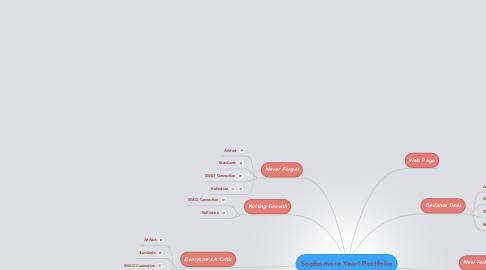 Mind Map: Sophomore Year! Portfolio