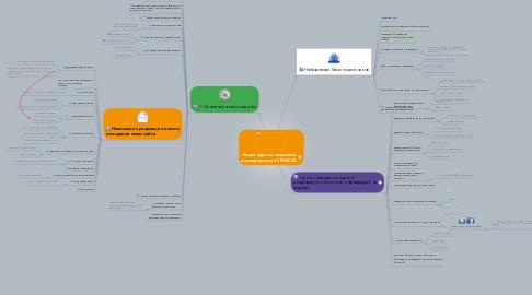 Mind Map: Видео курс по созданию видеороликов в SPARCOL