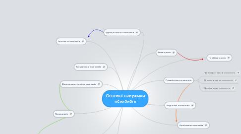 Mind Map: Основні напрямки психології