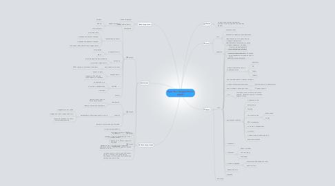 """Mind Map: Курс """"Как похудеть после родов"""""""