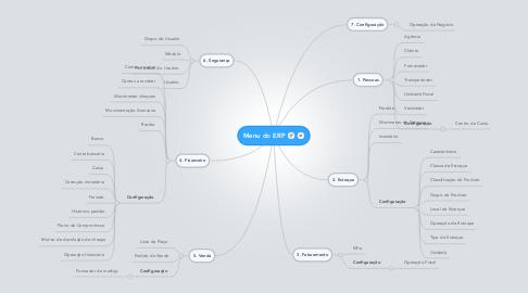 Mind Map: Menu do ERP