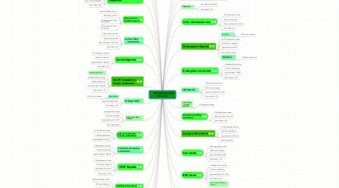 Mind Map: INFLUENCERS SOBRE ECOLOGÍA