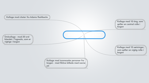 Mind Map: Billedkollage Adams Fest