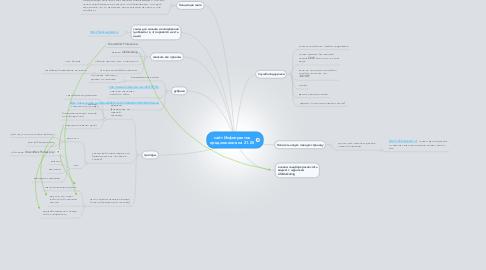 Mind Map: сайт Инфопрактик предложения на 21.05