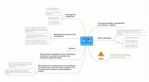 Mind Map: Estrategia de  Cooperacion