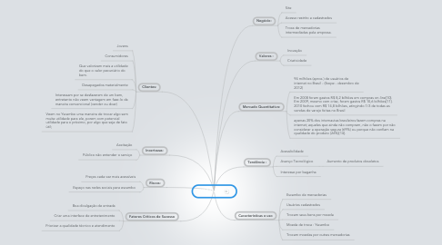 Mind Map: YSCAMBO
