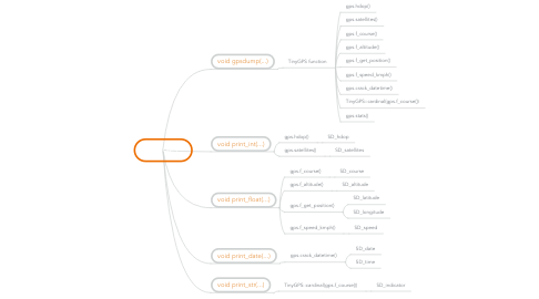 Mind Map: TinyGPS