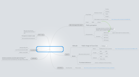 "Mind Map: What is the direct impact of the Greenpeace video"" Stop Coca-Cola trashing Australia"" on the public"
