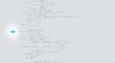 Mind Map: 研修の改良