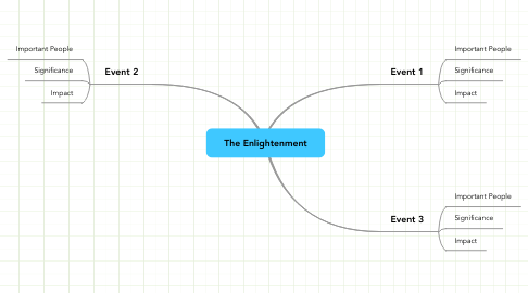 Mind Map: The Enlightenment