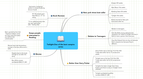 Mind Map: Twilight:One of the best vampire