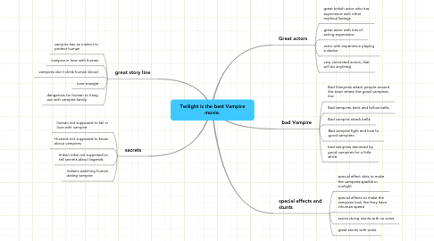 Mind Map: Twilight is the best Vampire