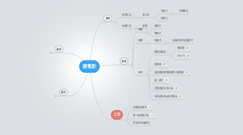 Mind Map: 微電影