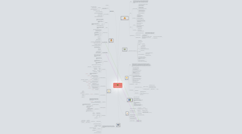 Mind Map: Курс по пошиву юбки и лёгкого платья
