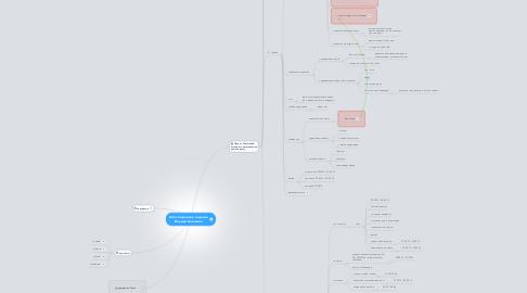 Mind Map: Аттестационное задание. Ильман Антонина