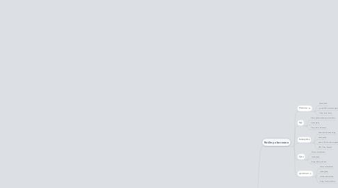 Mind Map: Produkcja roślinna na świecie