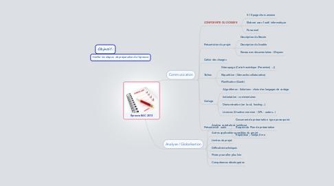 Mind Map: Épreuve BAC 2013