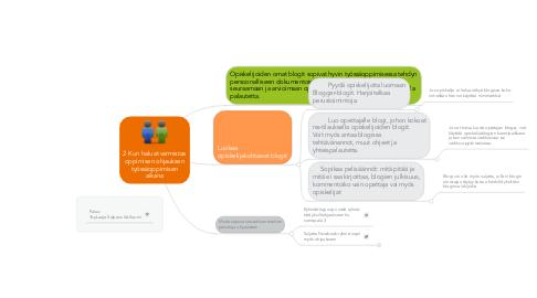 Mind Map: 2 Kun haluat varmistaa oppimisen ohjauksen työssäoppimisen aikana