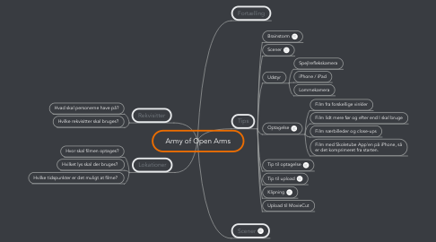 Mind Map: Army of Open Arms