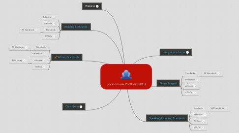 Mind Map: Sophomore Portfolio 2013