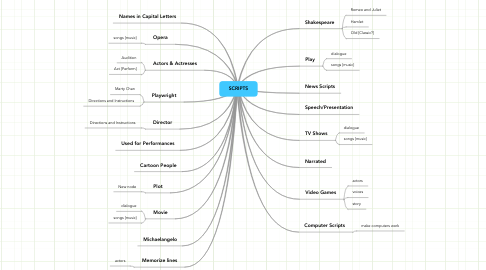 Mind Map: SCRIPTS