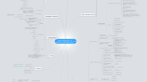 """Mind Map: Проект: Видео-курс """"10 рецептов Ландшафтной кухни"""""""