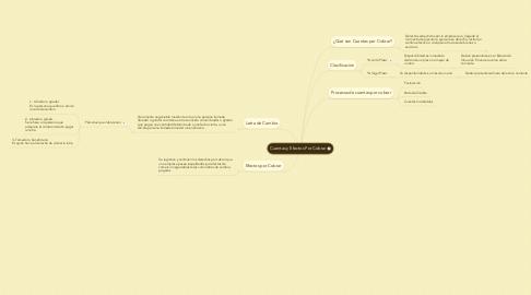 Mind Map: Cuentas y Efectos Por Cobrar