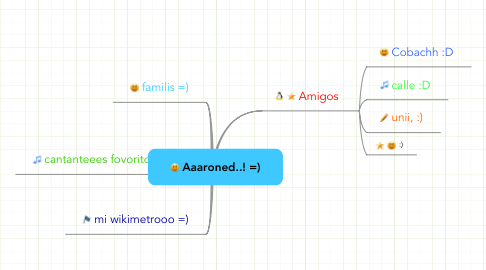 Mind Map: Aaaroned..! =)