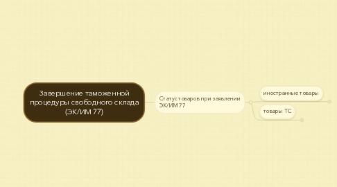 Mind Map: Завершение таможенной процедуры свободного склада (ЭК/ИМ 77)