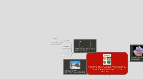 Mind Map: ACCIONES MORALES QUE PROMUEVEN EL DESARROLLO INDIVIDUAL Y DE LA COMUNIDAD
