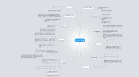 Mind Map: BILL CLINTON