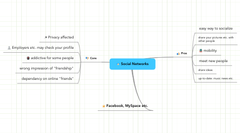 Mind Map: Social Networks