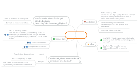 Mind Map: Billedforbud